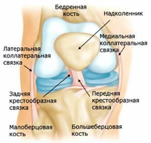 Восстановление после травмы коленного сустава: инструкция по реабилитации