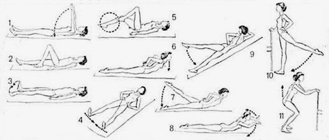 ЛФК при артрозе: комплекс упражнений, правила выполнения