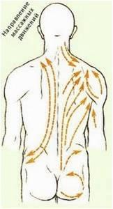 Массаж при коксартрозе тазобедренного сустава: видео выполнения