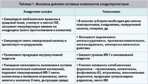 Лекарство для суставов: список препаратов, таблетки, мази