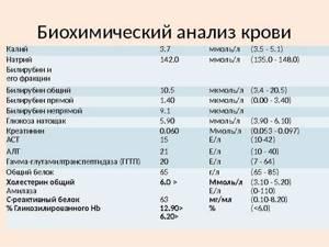Анализ крови при ревматоидном артрите: биохимический профиль