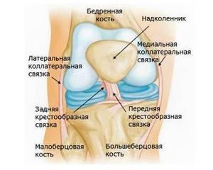 Реабилитация и восстановление после разрыва связок коленного сустава